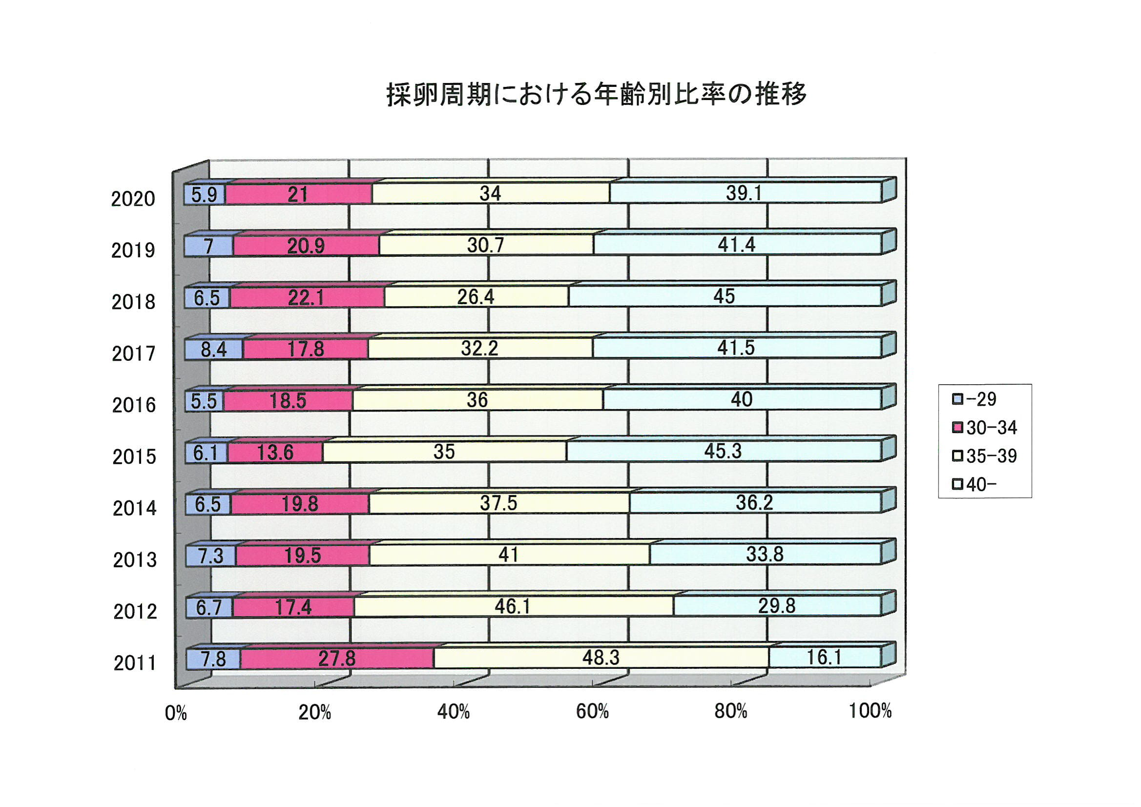 排卵周期における年齢別比率の推移
