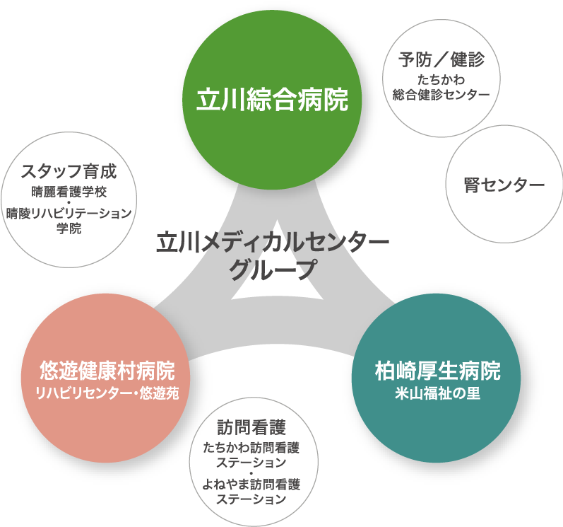 立川メディカルセンター組織図